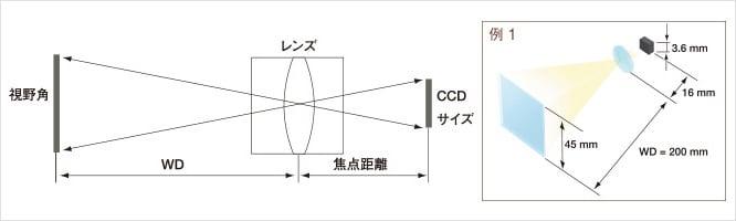 レンズ選定の基礎 | 画像処理.com | キーエンス