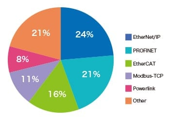 ethernetによる通信ネットワークの普及 トレーサビリティ マーキング